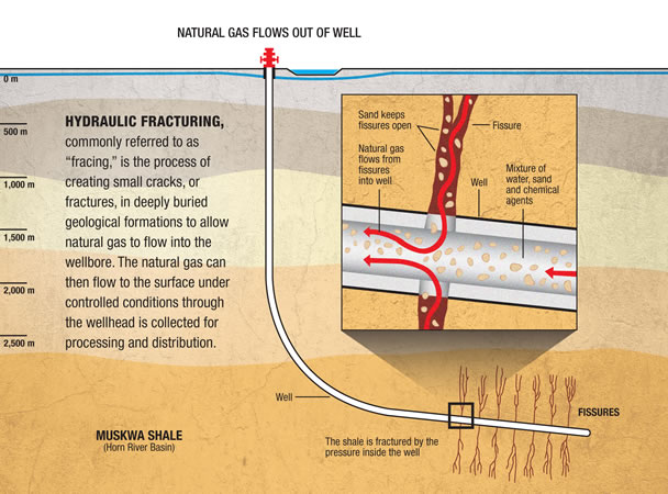 chemicals used in fracking pdf